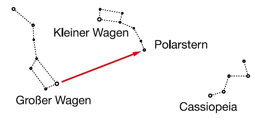 Auffinden des Polarsterns