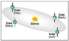 Abb. 15: Der Verlauf der Ekliptik