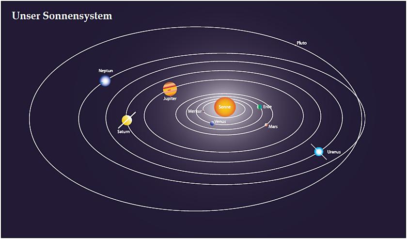 Abb. 14: Schematische Darstellung unseres Sonnensystems