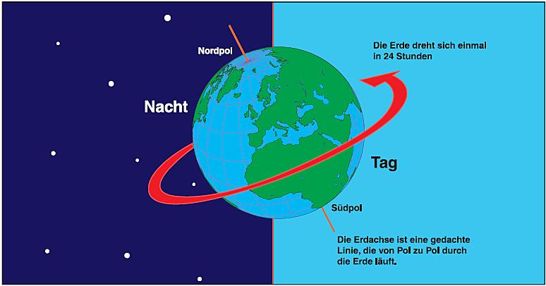 Dreht Sich Die Erde