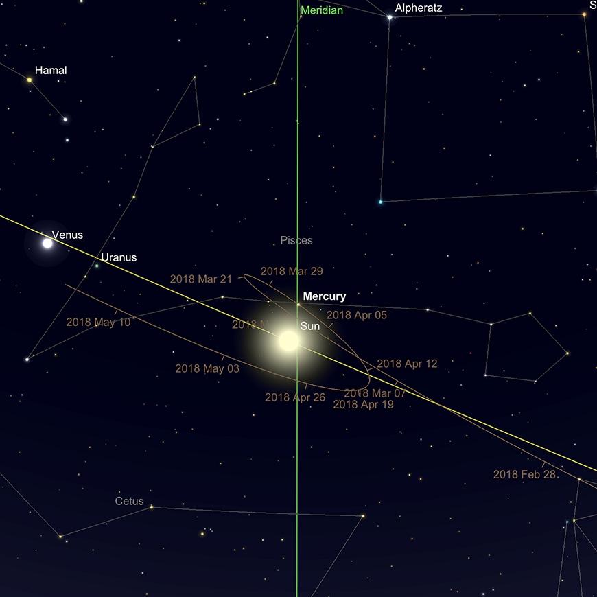Merkur in unterer Konjunktion