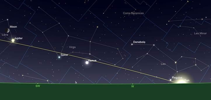 Vénus au plus grand allongement oriental, au coucher du Soleil, 17 août.
