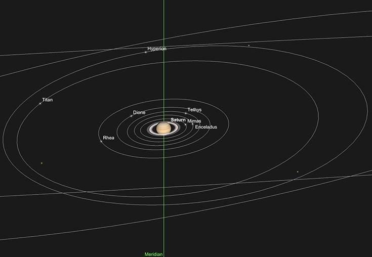 Saturn und innere Monde