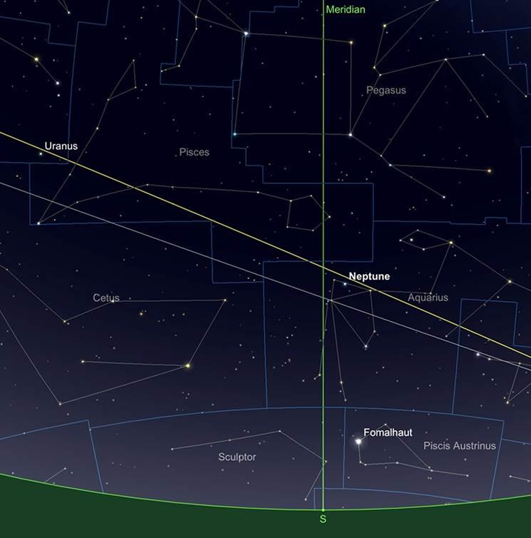 Relative Positionen von Uranus und Neptun