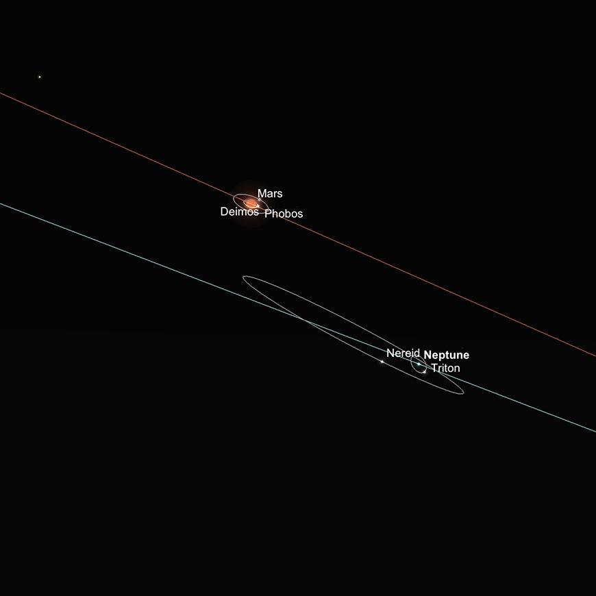 Neptun und Mars in naher Konjunktion am frühen Abend des 7ten Dezember 2018.
