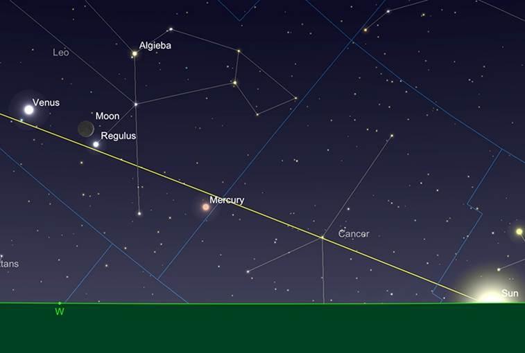 Der Mond, Merkur und Venus