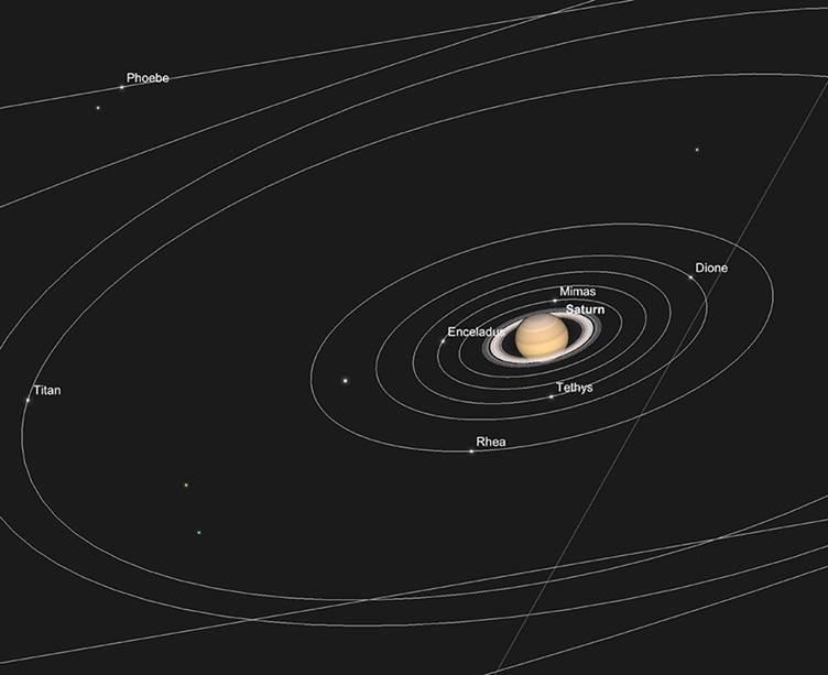 Saturn und seine Hauptmonde