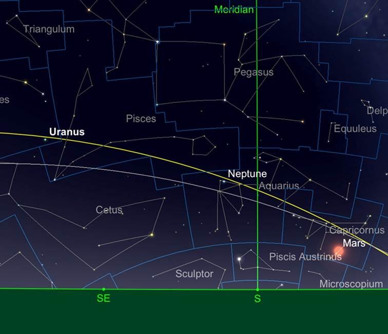 Uranus und Neptuns Positionen, 15. Juli 2018.