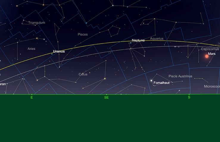 Uranus und Neptune relative Positionen, Mitte -Juni