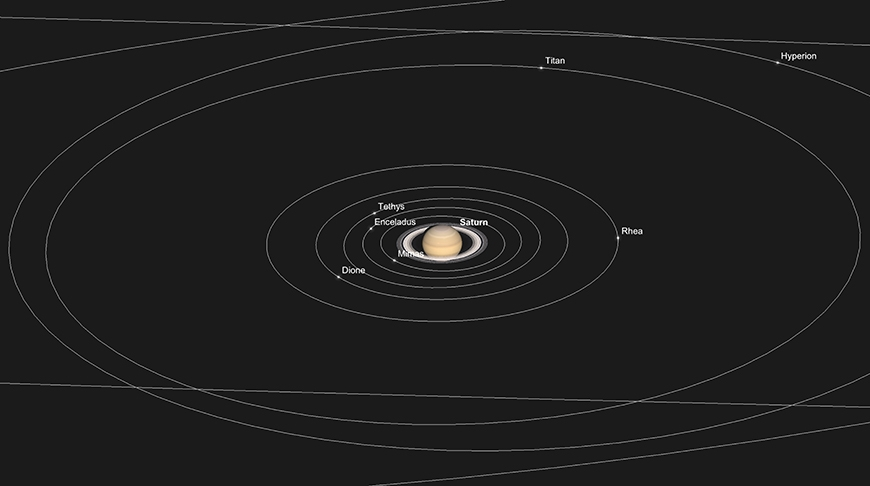 Saturn und Hauptmonde, 15. Oktober.