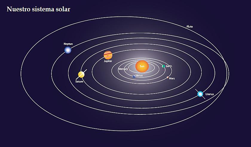 Presentación esquemática de nuestro sistema solar.