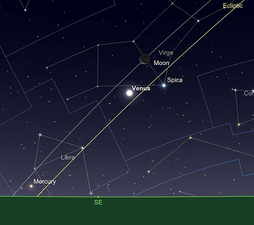 Mond, Venus und Merkur, vor der Dämmerung, 2. Dezember (51° Nord).