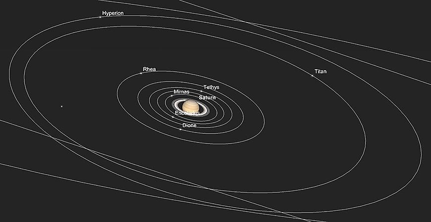 Saturn und seine Monde, früher Abend am 1. Dezember 2018.