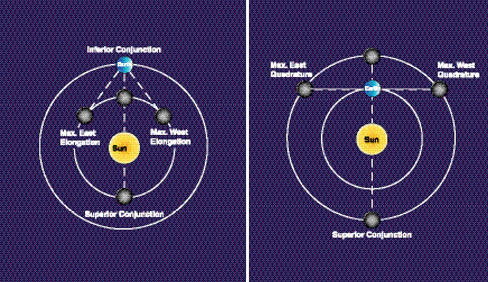 The position of the inner and outer planets.
