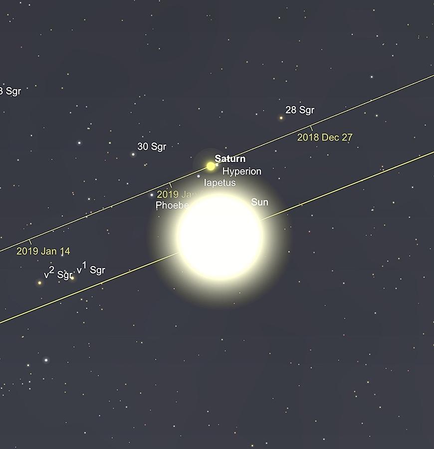 Saturn bei oberer Konjunktion 2. Januar.