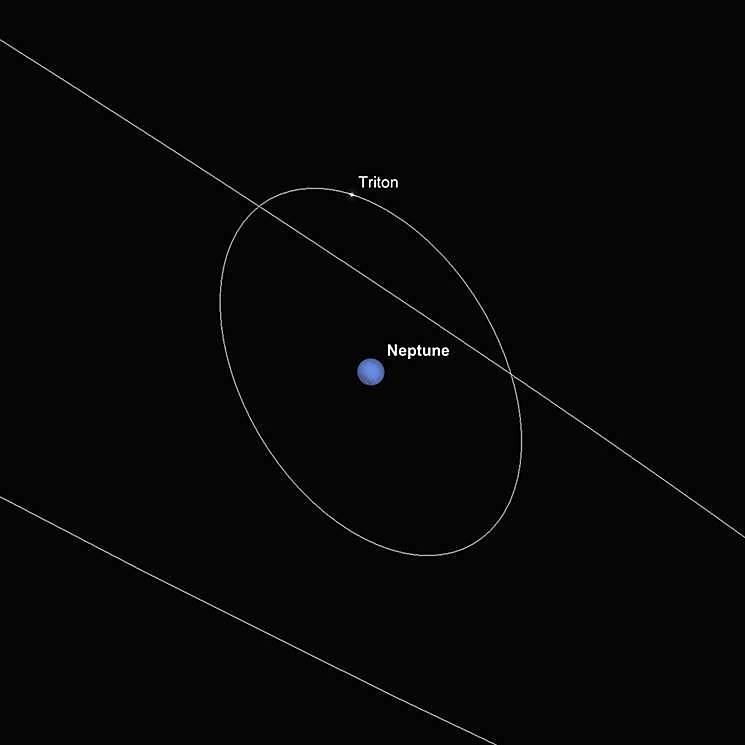 Neptun und Triton, relative Positionen, Oppositionsnacht (Norden ist oben)