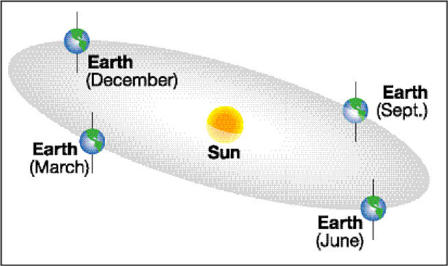 The path of the ecliptic