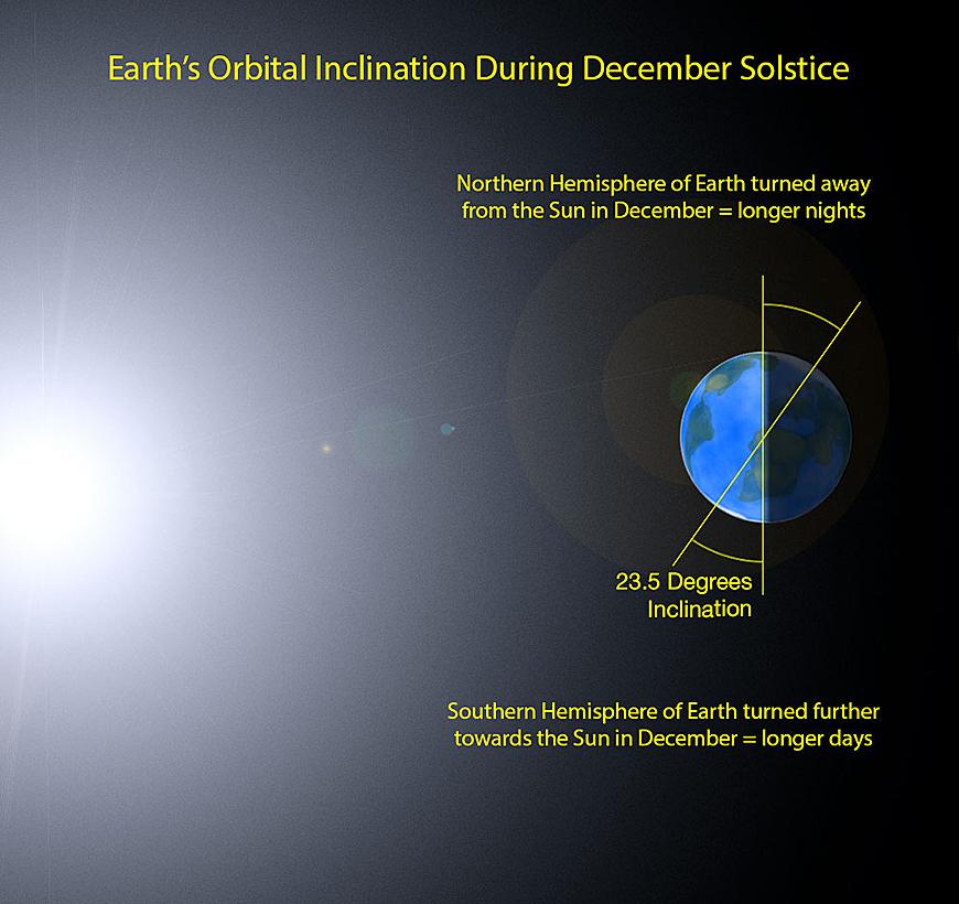 Die Erde zur Wintersonnenwende am 21.12.18