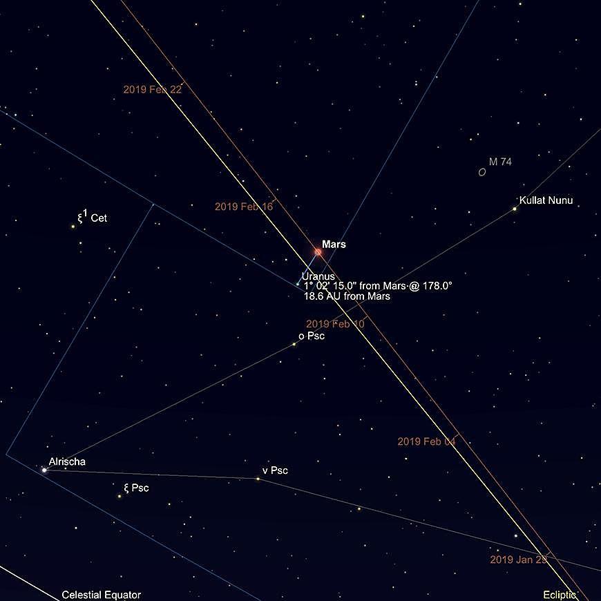 Uranus und Mars, früher Abend, 13. Februar.