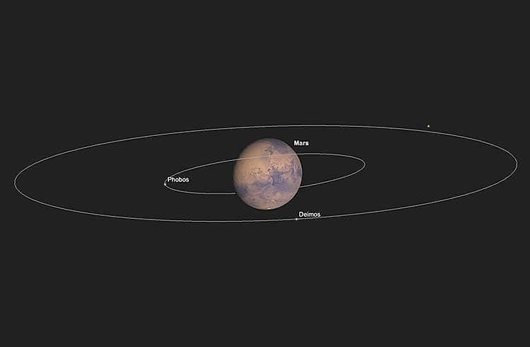 Mars, später Abend am 1. September, mit Phobos bei größter östlicher Elongation.