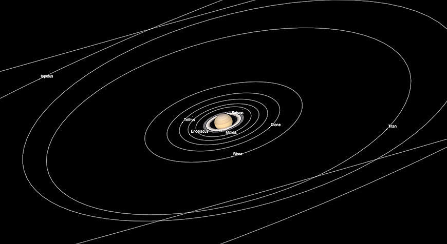 Saturn und seine Monde, 15. März 2017.