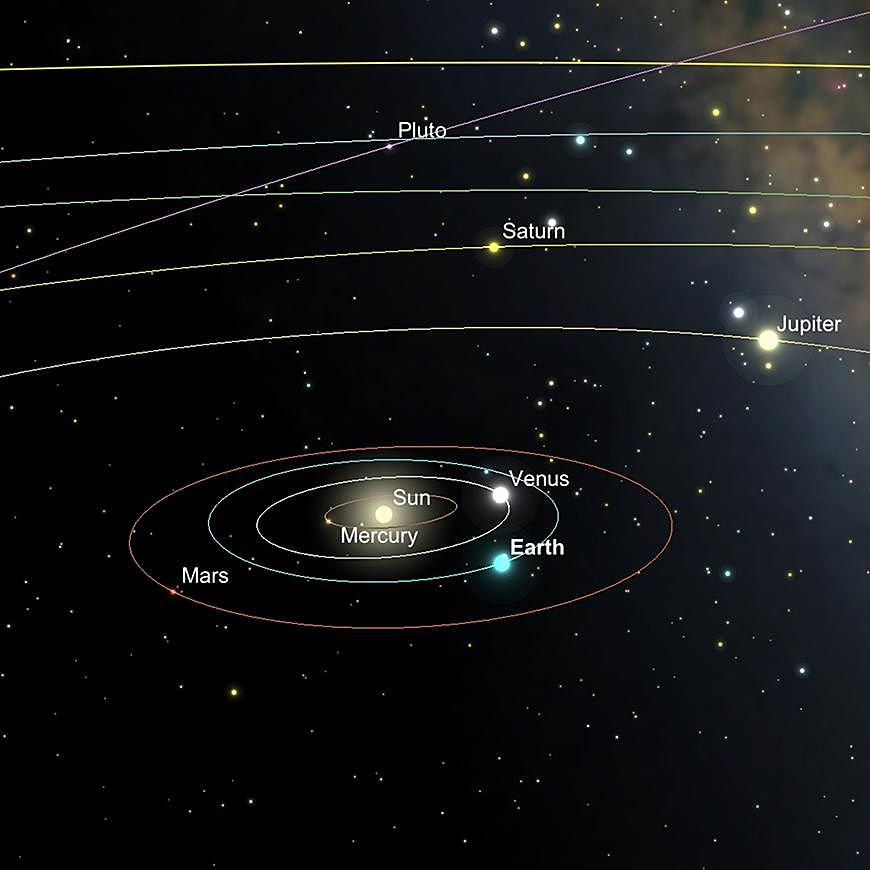 Ligne d'alignement de Vénus et de Saturne, vue du système solaire externe, le18 février.