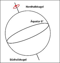 Schematische Darstellung des Koordinatensystems