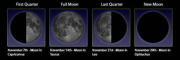 Die Mondphasen