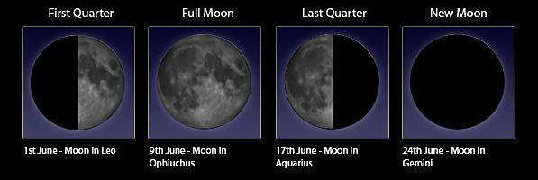 Mondphasen