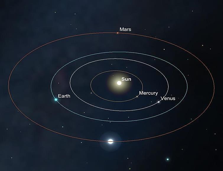 Sky GuidePositions relatives des planétes dans le système Solaire, début Mai.  Image créée avec SkySafari 5 pour Mac OS X, ©2010-2016 Simulation Curriculum Corp., skysafariastronomy.com.