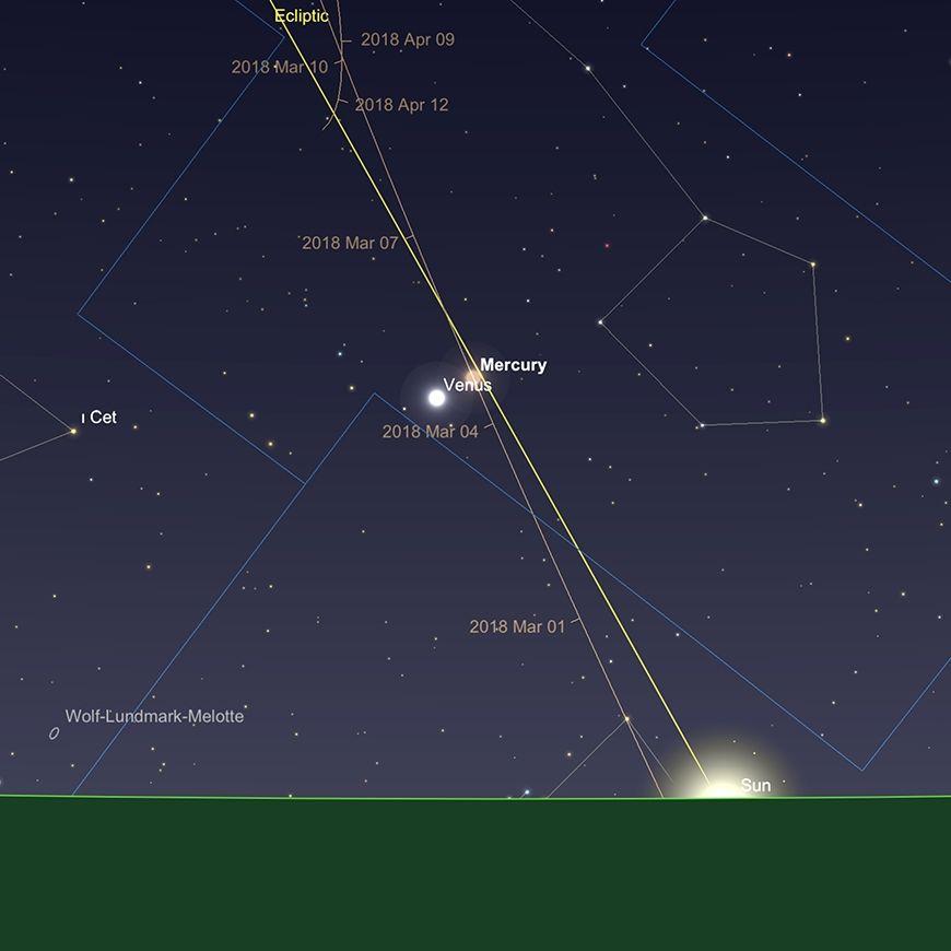Merkur und Venus in Konjunktion