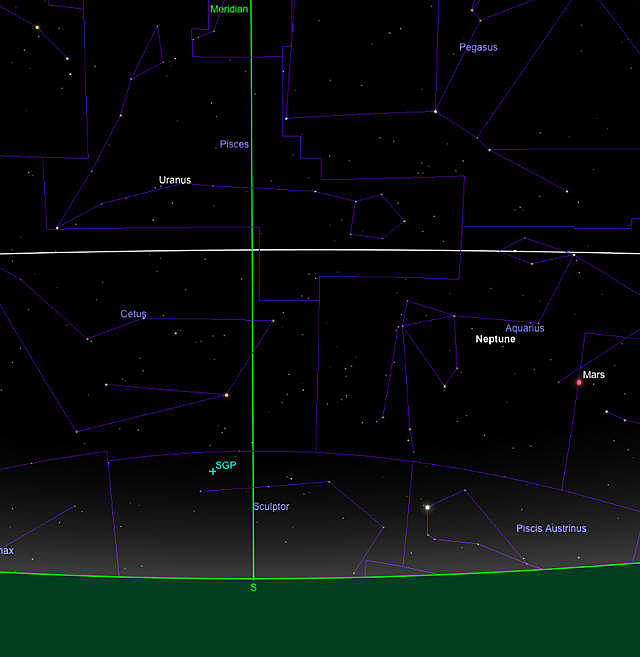 Stellung von Uranus und Neptun