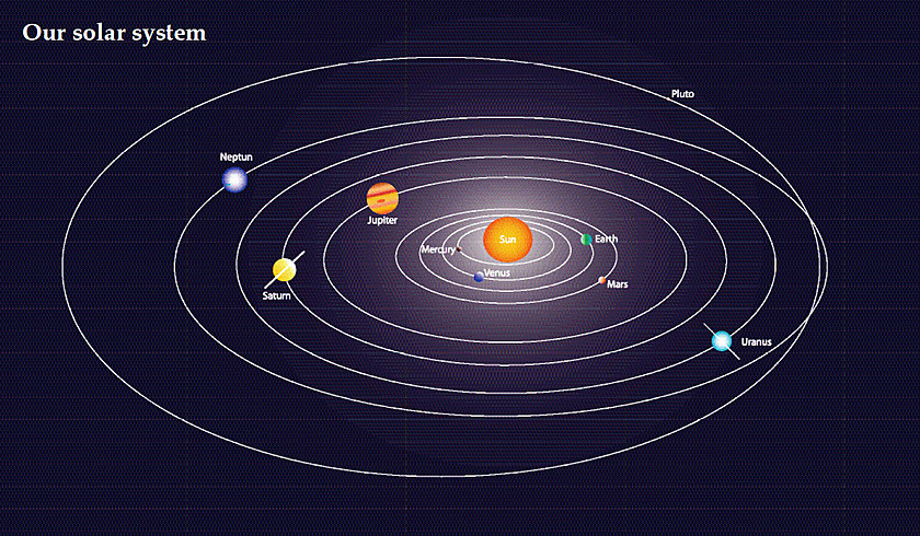Schematic presentation of our Solar System.