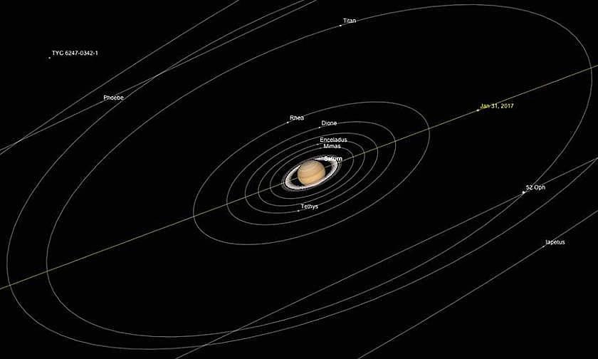 Saturn und seine Monde