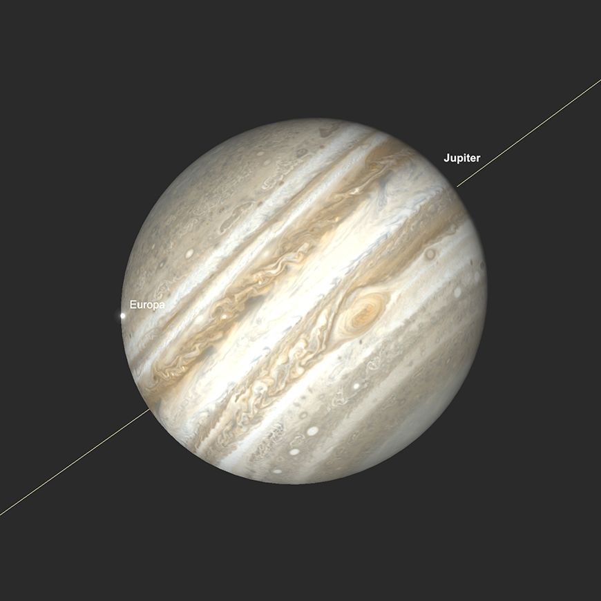 Jupiter GRF und Europas Transit