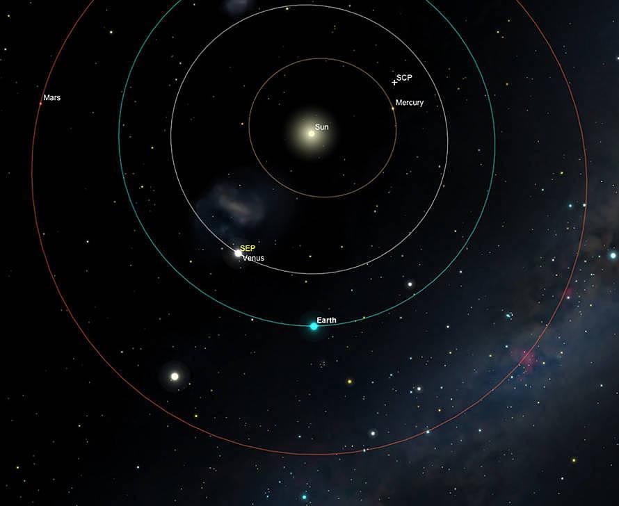 Das innere Sonnensystem