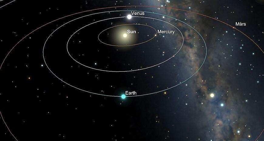 Inneres Sonnensystem