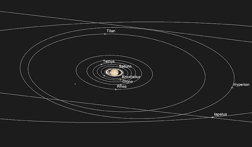 Saturn und seine inneren Monde, 1. November.