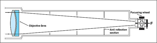 La construcción óptica del telescopio de lente contiene un diseño óptico en el cual la luz viene desde la izquierda a través de un par de objetivos y se enfoca en el punto focal (F).