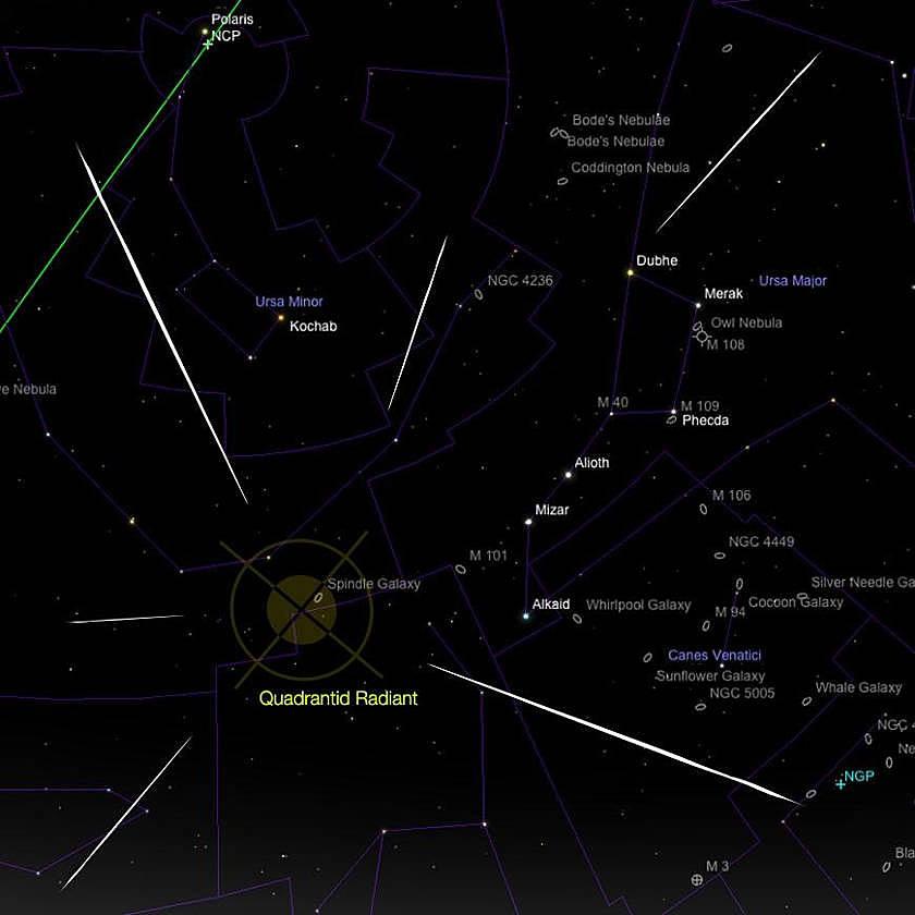 Radiant der Quadrantiden Meteore