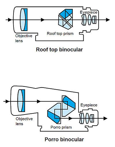 Binoculars Reference Book Bresser