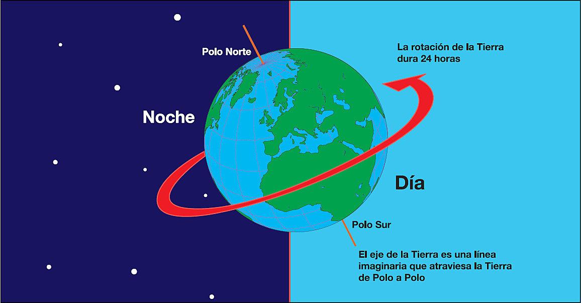 La Tierra da un giro completo sobre su propio eje cada 24 horas. El eje de la Tierra no es vertical, sino que tiene una inclinación de 23,27º en relación al plano de la órbita, en la dirección del Sol.