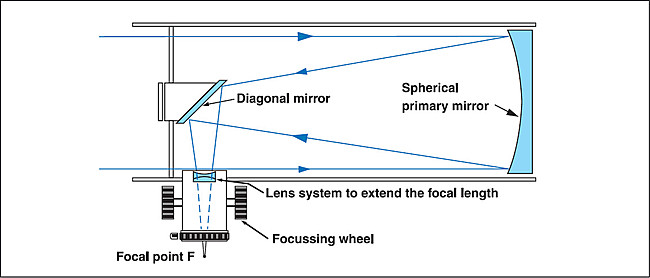 The optical design of a Newton reflecting telescope containing a focal length extension, achromatic lens system, that enables the combination of longer focal length and ashorter telescope tube.