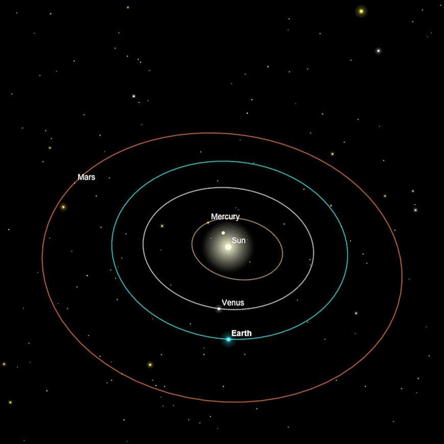 Das innere Sonnensystem, 15. März 2017.