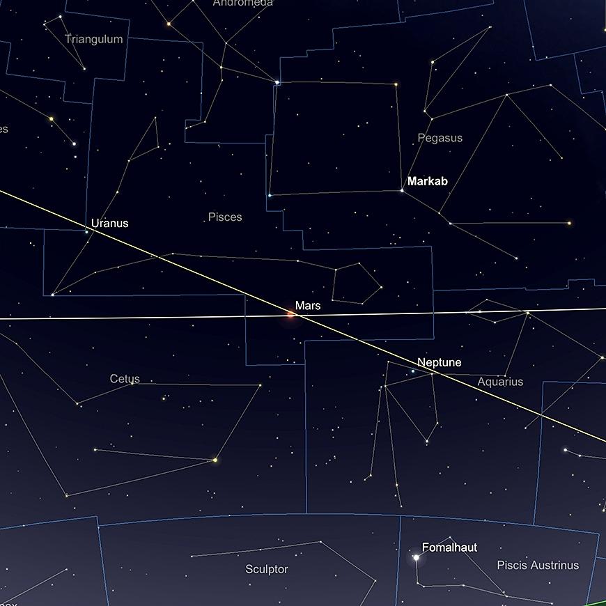 Uranus und Neptuns relative Positionen, 1. Januar.